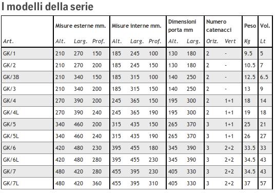 Larghezza Porte Interne. Interesting Misure Porte Interne Standard ...