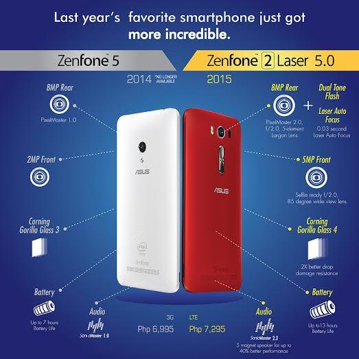 ASUS Zenfone 2 Laser 5.0 vs Zenfone 5 Review Travel Gadgets Product Review