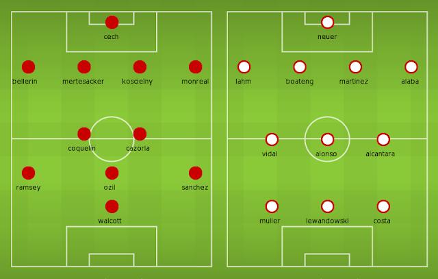 Possible Lineups, Team News, Stats – Arsenal vs Bayern Munich