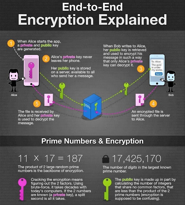 End to end encryption explained