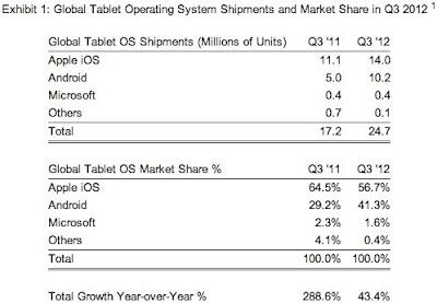 cuota-de-mercado-q3-tablet-mundial