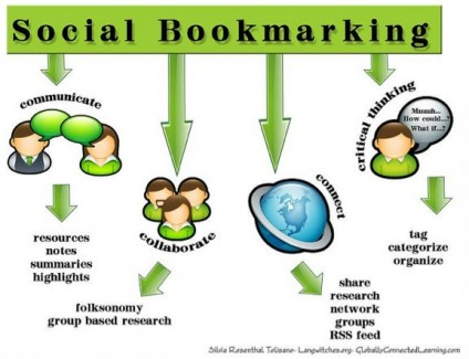 High PR Social Bookmarking Websites