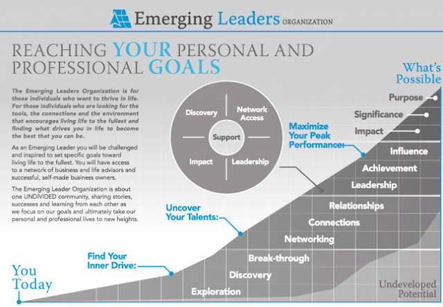 Emerging Leaders Organization