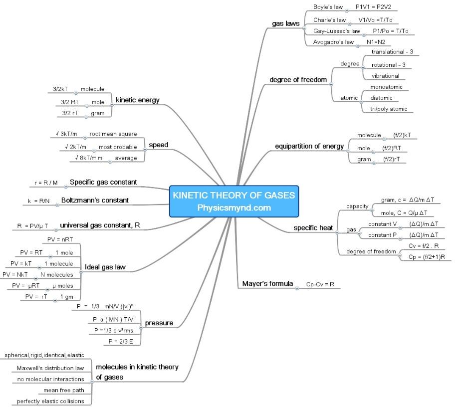physics mind map