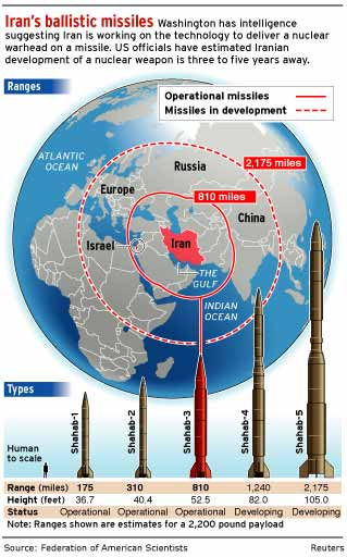 Iranian Ballistic Missile Program - World Of Defense
