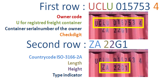 Shipping Container Country Codes