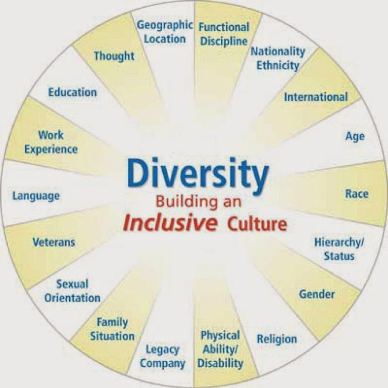 importance of understanding culture diversity in Cultural diversity montaigne said, the most universal quality is diversity[1] given that diversity abounds, the project of understanding each other is both daunting and important it is a journey never finished, because the process and the endpoints change constantly the journey is bound up with communication and.