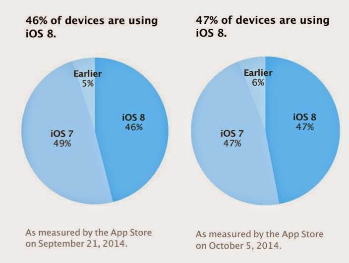 iOS Mere 8 Increased Only 1% of Downloads in 2 Weeks