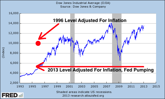Adjusted For Fed Propping And Inflation, Dow At 5,600 - Dow chart
