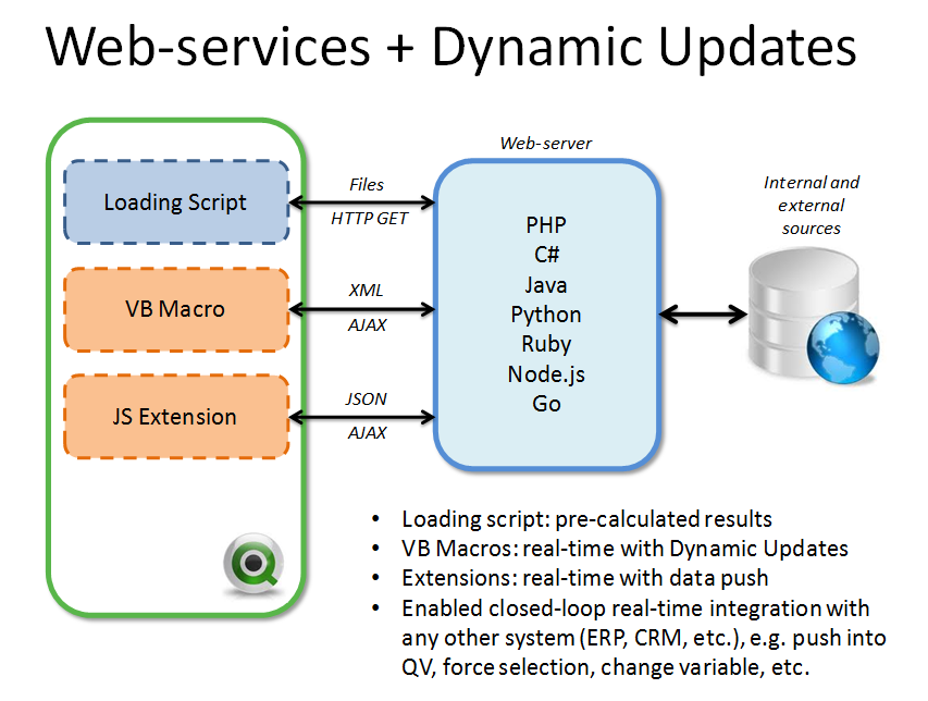 BI Review: Using web-services with QlikView