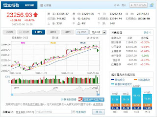 中国株コバンザメ投資 香港ハンセン指数20130206
