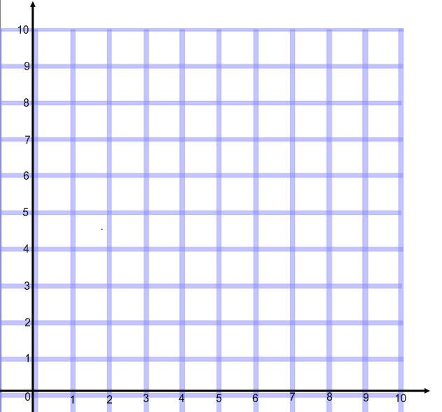 This is the view of the Coordinate Grid that the 6th Grade Students ...