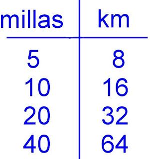 Equivalencia de milla