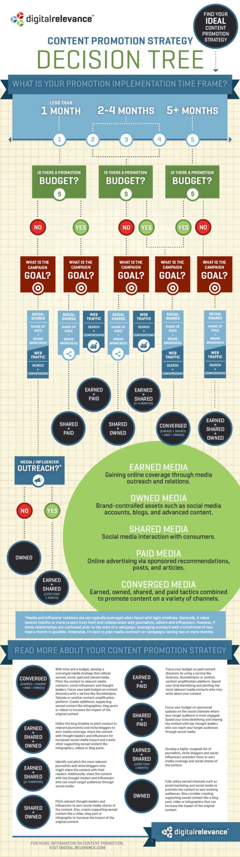 Content Promotion Strategy Decision Tree