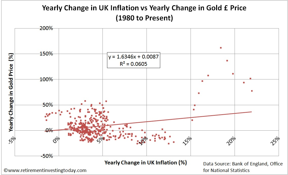 Change in Gold Price vs Change in Inflation over 1 Year