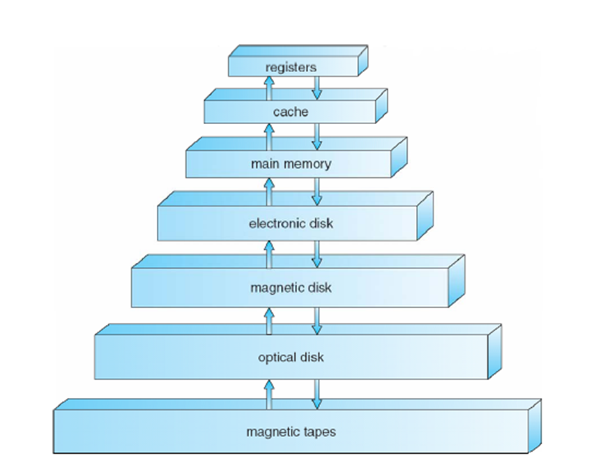 Related Keywords Amp Suggestions For Storage Hierarchy