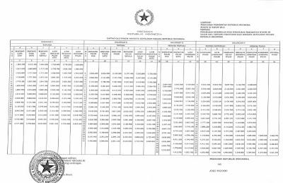 daftar gaji polri 2015