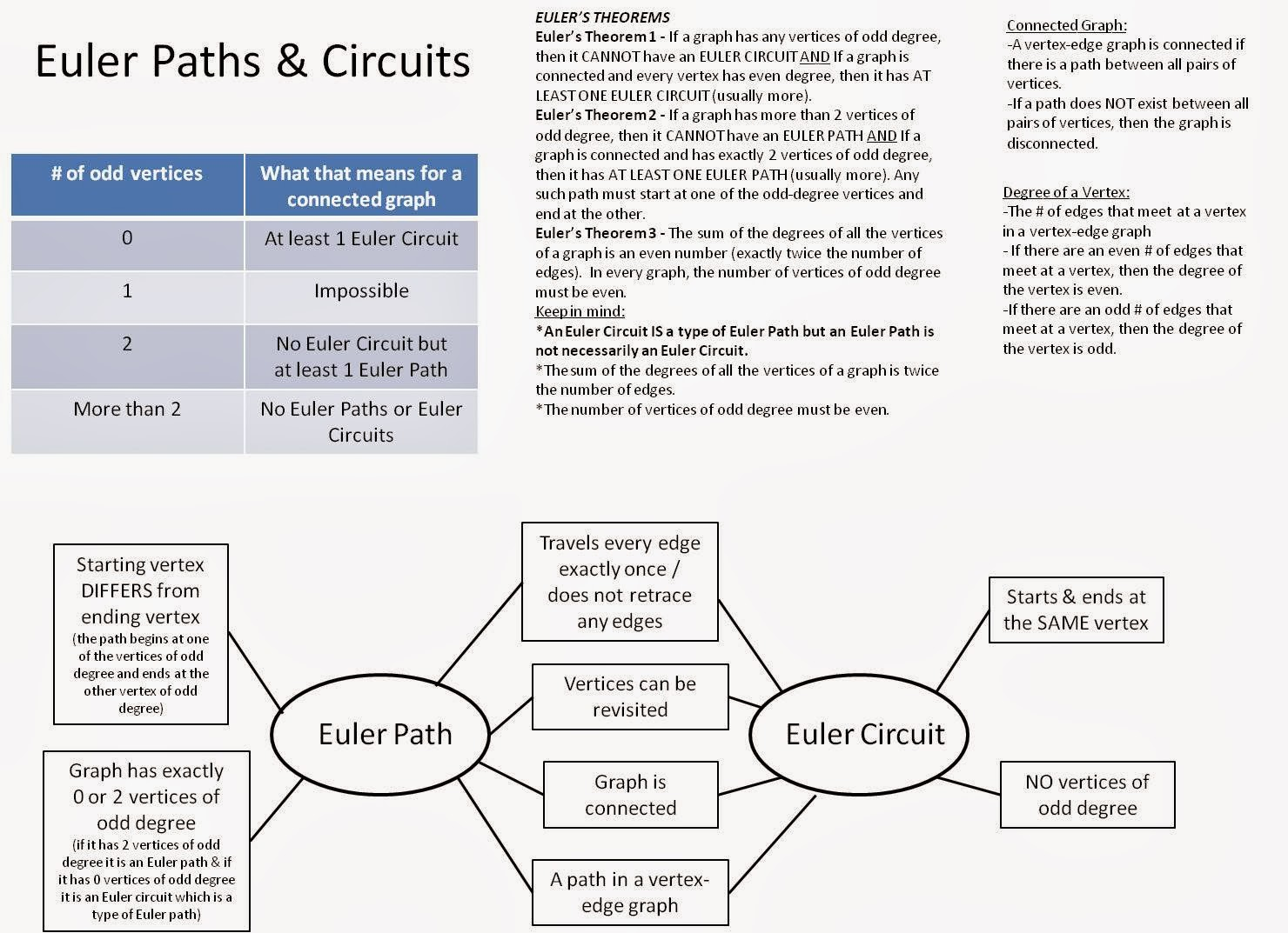 Strong Armor Euler Paths And Circuits