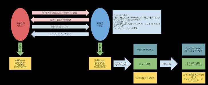 新組織構築プロジェクト
