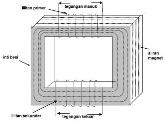 Fungsi dan bagian transformator daya pada rangkaian proteksi katodik