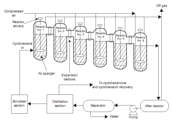 Oxidation of cyclohexanol