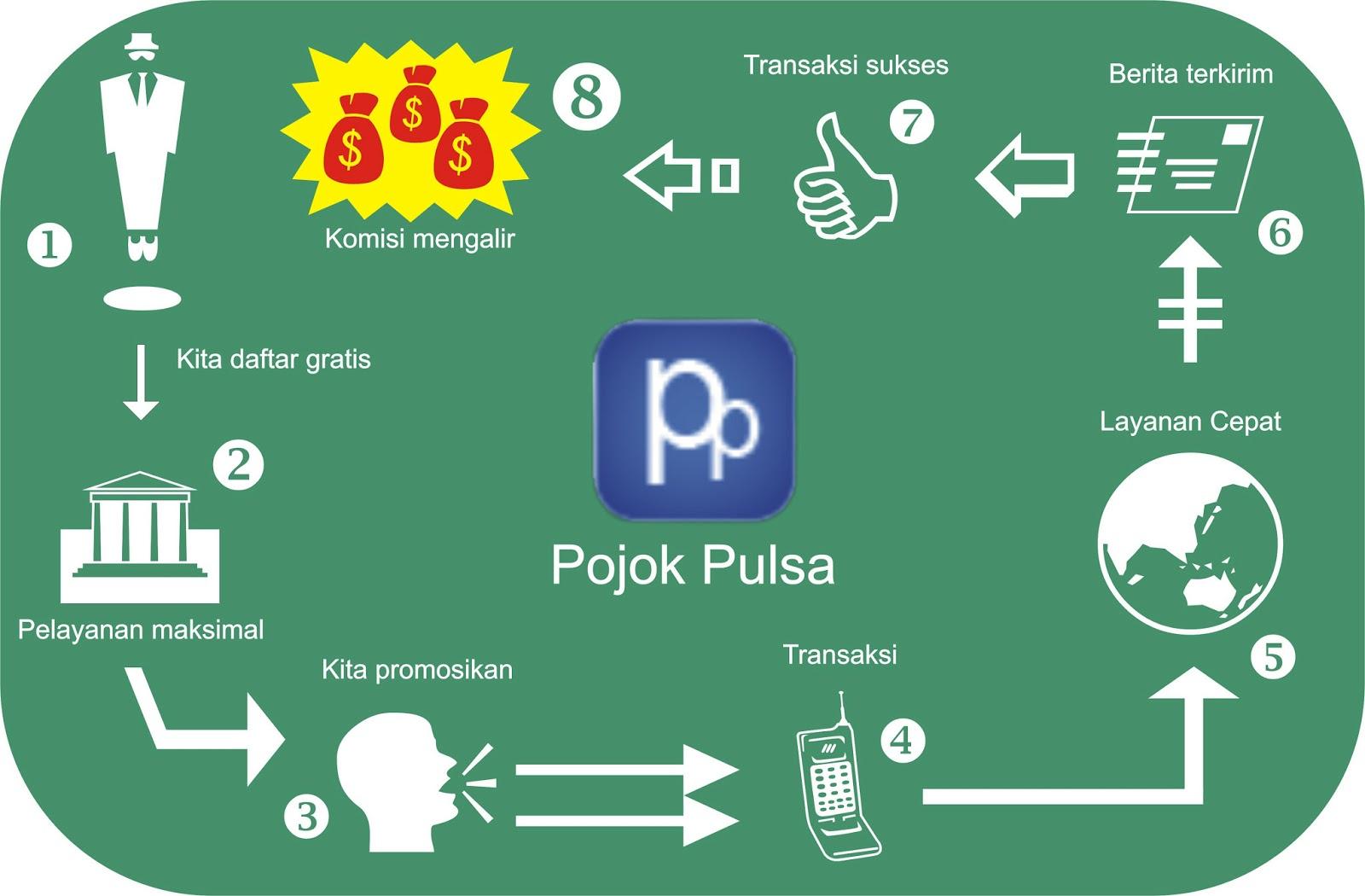 Image Result For Pulsa Murah All Operator Jakarta