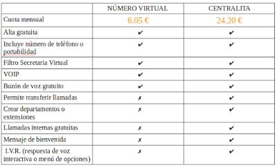 centralita y numero virtual