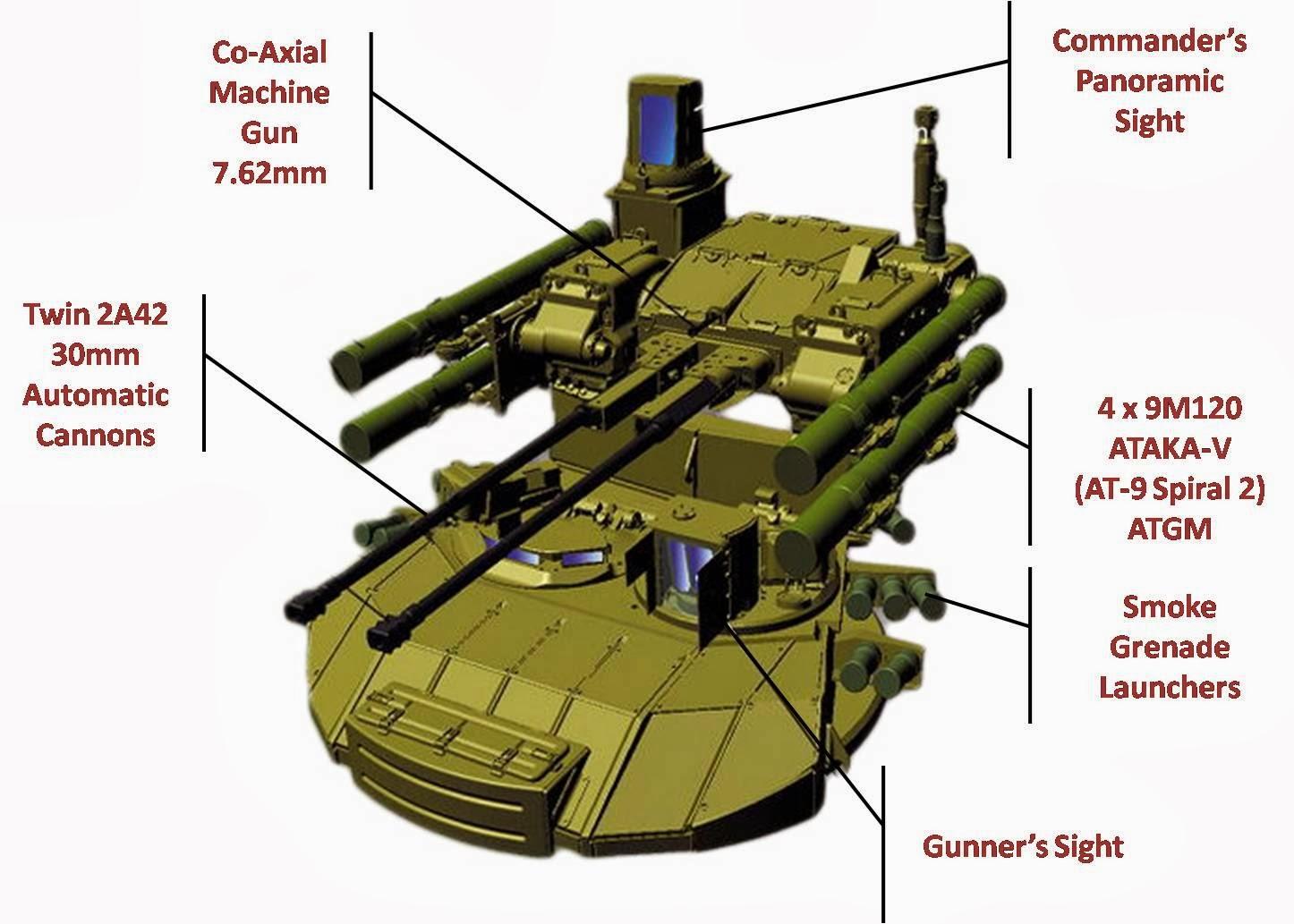 WARFARE TECHNOLOGY: BMP-T Terminator