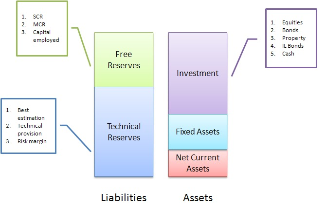 Free reserves: It is a balancing piece which equal to the excess of ...