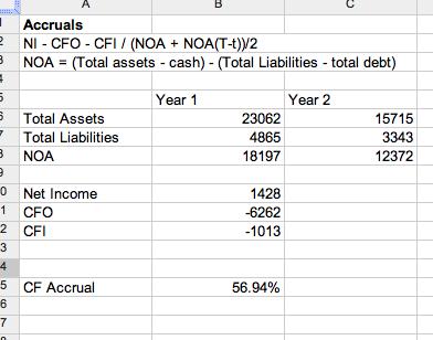 Oddball Stocks: May 2011