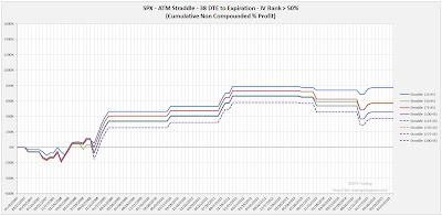 SPX Short Options Straddle Equity Curves - 38 DTE - IV Rank > 50 - Risk:Reward 45% Exits