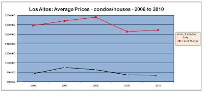Los Altos prices