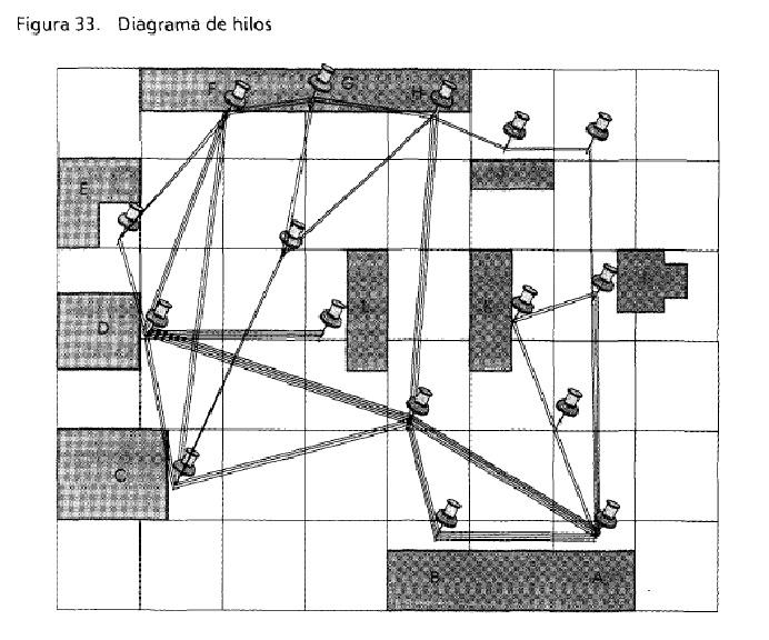 diagrama de hilos i