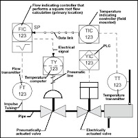 Old House Wiring Types besides 6 in addition Switches furthermore Electrical Solenoid Schematic Symbol besides Pressure Transducer Symbol. on pid symbols for switches