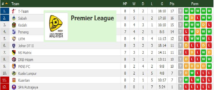 Jadual Dan Keputusan Terkini Liga Perdana 24 26 April 2015