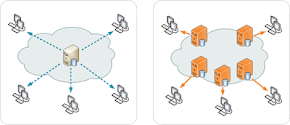 Sistema Distribución Datos CDN