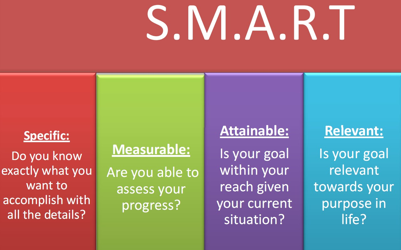 smart objectives of bp Indian health diabetes best practice diabetes prevention 2  indian health diabetes best practice diabetes  examples of smart objectives for this best.
