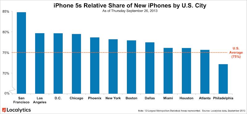 IPhone 5S-5C : part de marché relative par ville