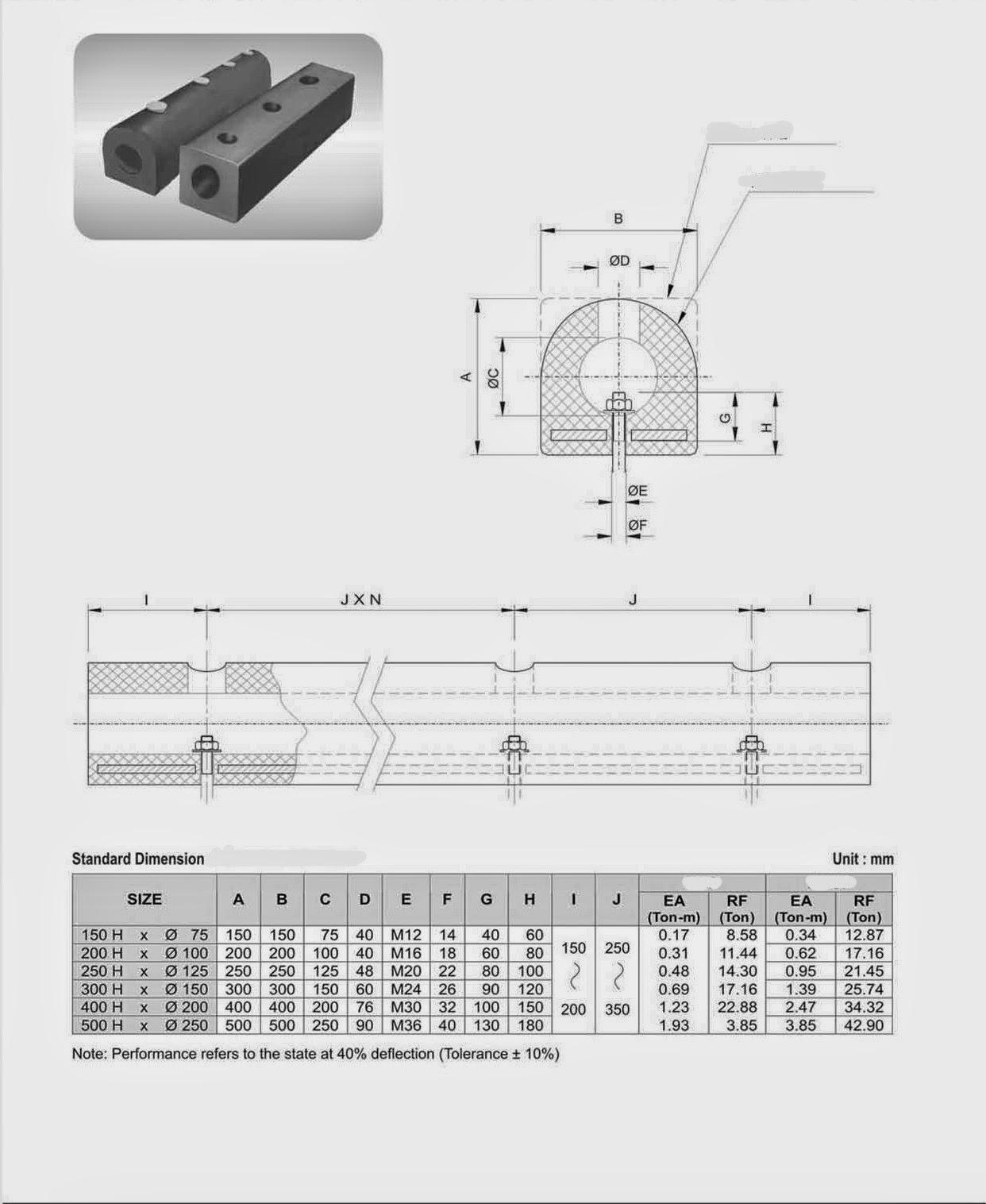spesifikasi karet bumper D