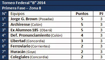 Torneo Federal B - Zona 8