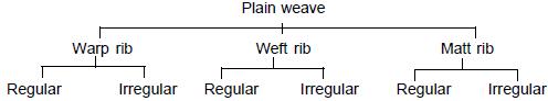 modifications of plain weave