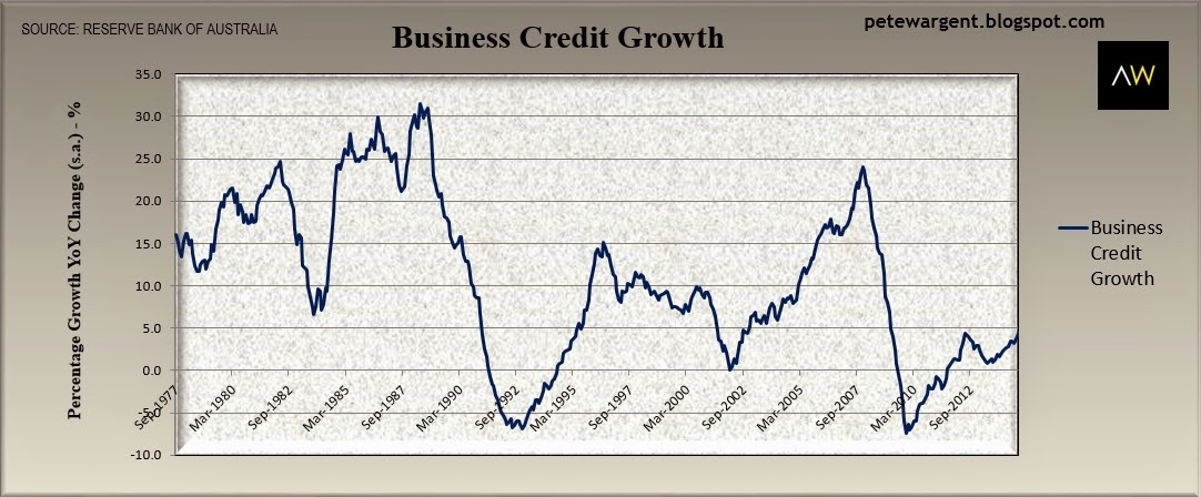 business credit growth