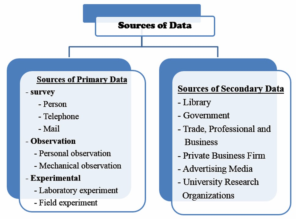 primary data market research Primary and secondary data experiments are another important source of data for marketing research primary data are data that are collected to help.