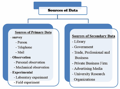primary and secondary data dissertation Data collection and analysis are very important tasks in your phd research project good data collection involves collection relevant data that adds to the body of.