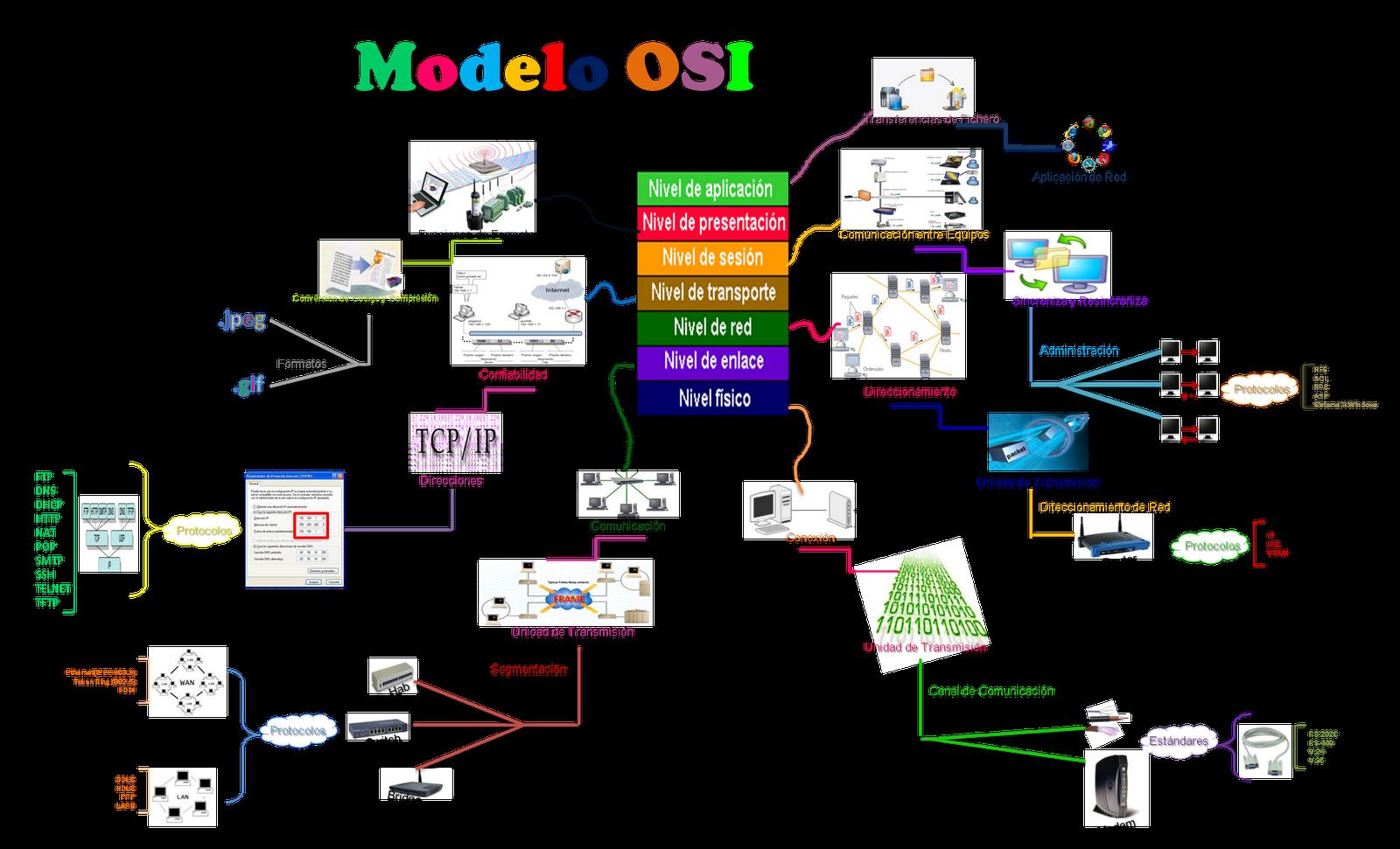Habilidades de Pensamiento: Resumen grafico modelo OSI