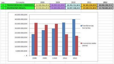 Presupuesto Melilla. CONSEJERIA DE FOMENTO 2012. FEDESME