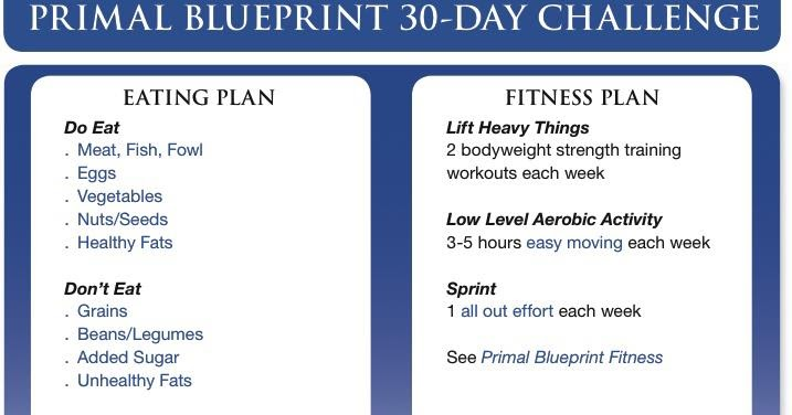 Happiness is homemade primal blueprint 30 day challenge malvernweather Choice Image