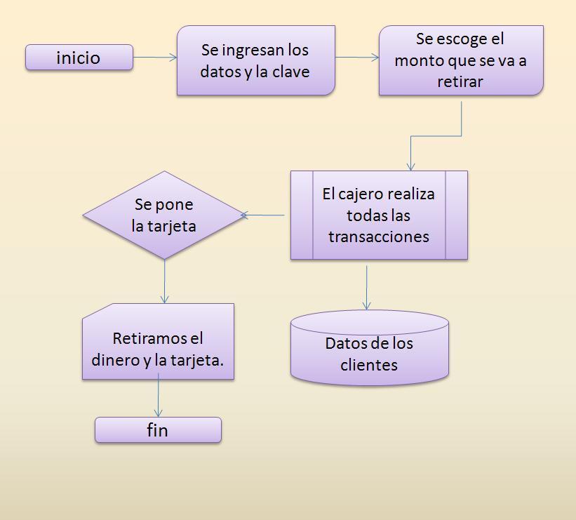 Sistemas operatipos para pc for Cajero automatico cerca de mi ubicacion