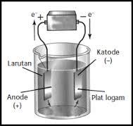 reaksi-redoks-elektrolisis