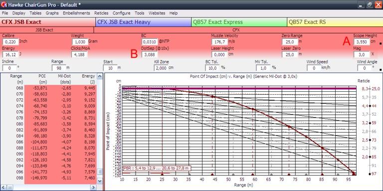 Estimar distancias y tamaños con visores BSA 3-9x40 Mil-dot CG
